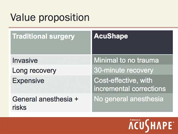 Traditional surgery is invasive, has long recovery, is expensive, and requires general anesthesia with associated risks. AcuShape, on the other hand, exacts minimal to no trauma, has a 30-minute recovery period, is cost-effective with incremental corrections, and requires no general anesthesia.